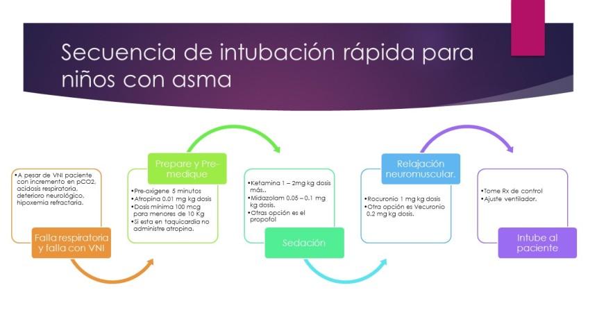 Secuencia de intubación rápida para niños con asma